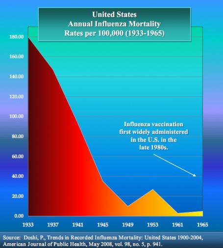 vaccin-influenza-mortality-graph