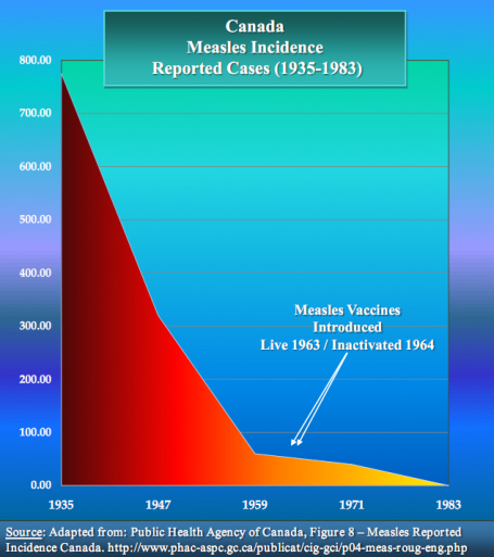 vaccin-measles-graph