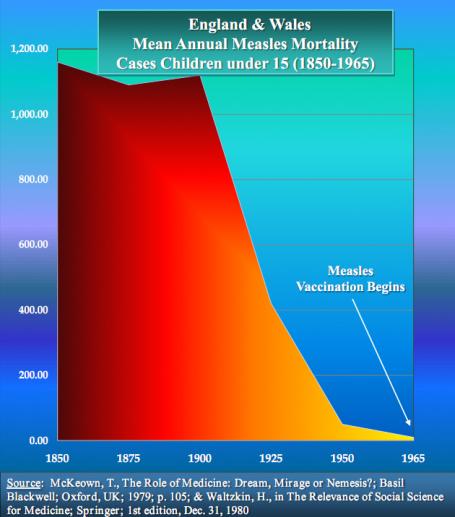 vaccin-measles2-graph