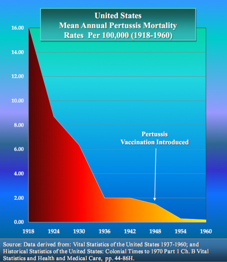 vaccin-pertussis-graph