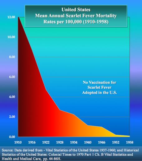 vaccin-scarlet-fever-graph