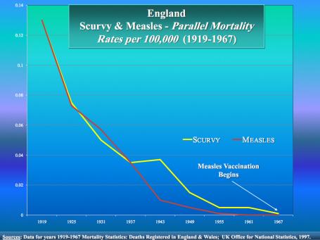 vaccin-scurvey-measles-graph
