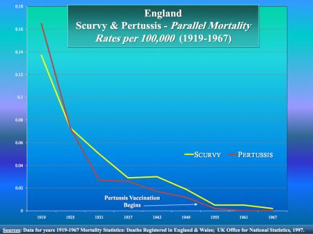 vaccin-scurvey-pertussis-graph