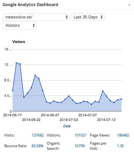 Statistik-NewsVoice-senaste-30-dgr-16juli-2014