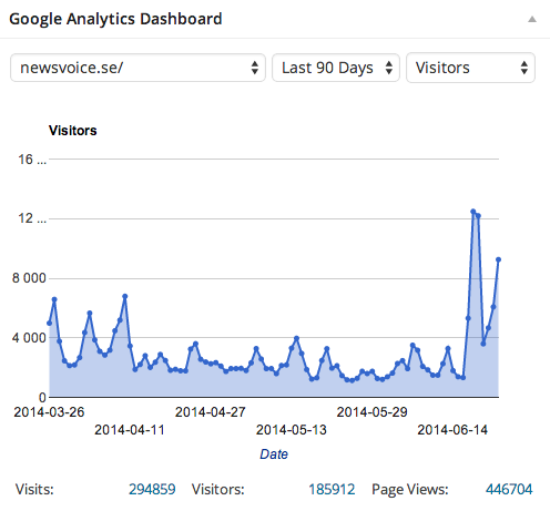 Statistik NewsVoice senaste 90 dgr 24 juni 2014