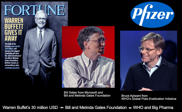 Warren Buffet, Bill Gates, WHO, Bruce Aylward, Big Pharma