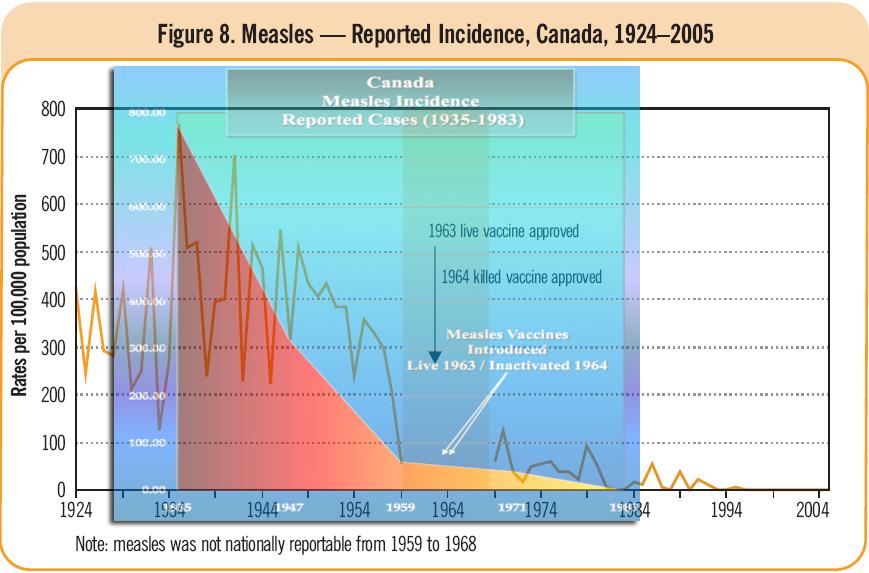 Mässling vaccin i kanada