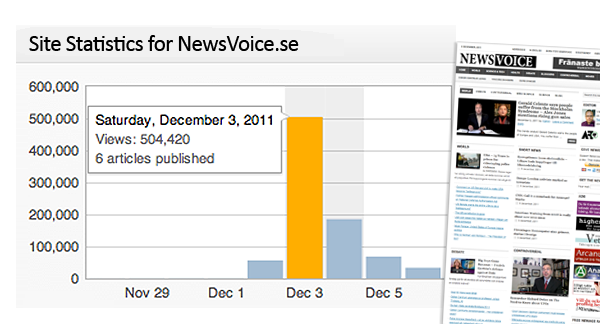 Statistik 1-5 dec 2011 NewsVoice