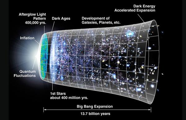 Universe by Smoot Group and NASA