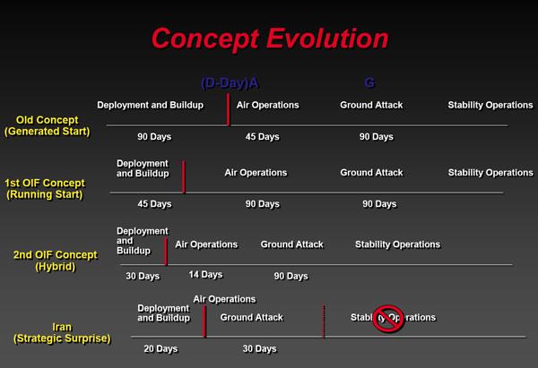 Iran attacked, concept evolution