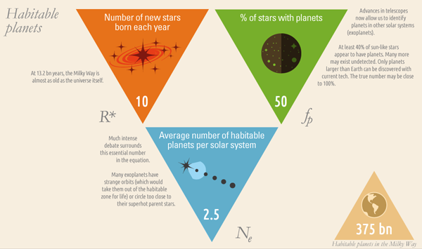 Drake equation caculate life in universe