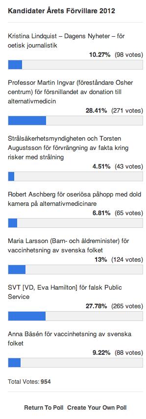 Årets förvillare 2012,   Martin Ingvar