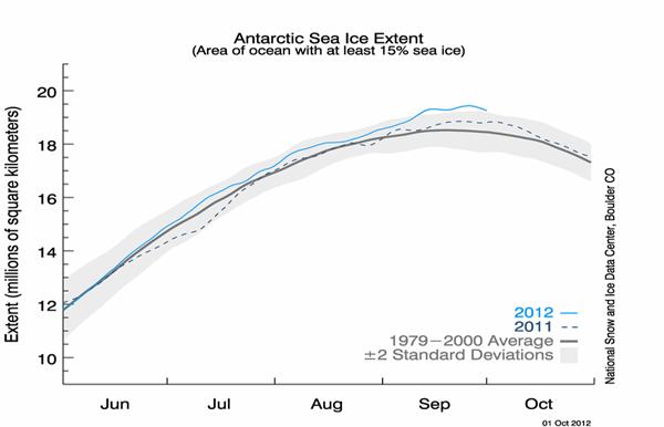Antarktis istäcke prognos
