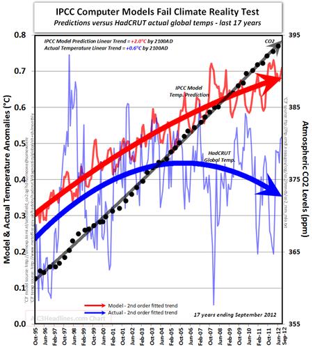 Den globala medeltemperaturen sjunker enligt ny forskning