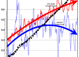 Ny istid - Den globala medeltemperaturen sjunker enligt ny forskning