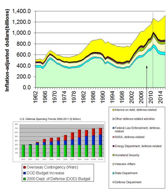 Vapenindustrin i USA i siffror