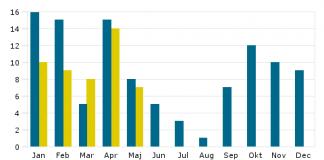 Antal döda i bränder 2012-2013