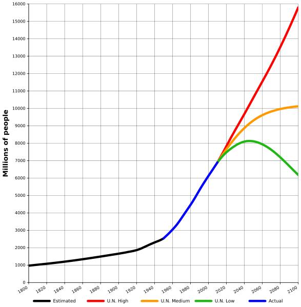 Världspopulation 1800-2100