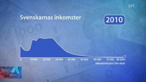 svt-graf-inkomstklyftor-2010
