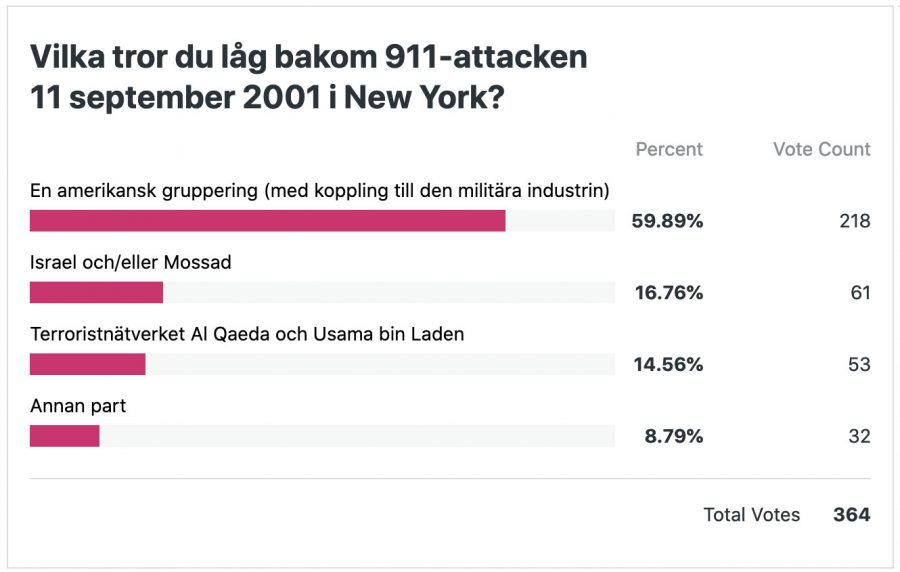 Enkätundersökning i NewsVoice - Vilka låg bakom WTC 911?