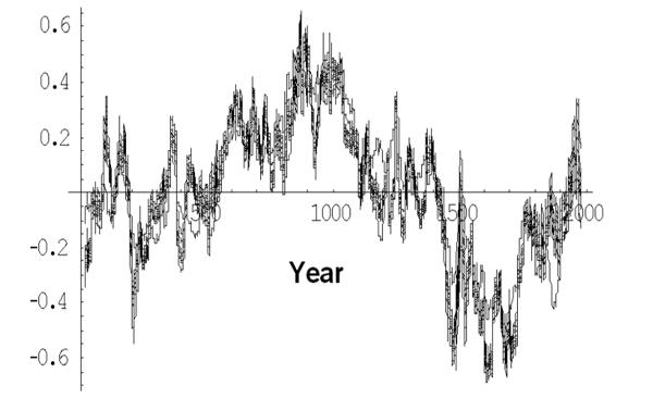 Graf temperatur år 0-2000