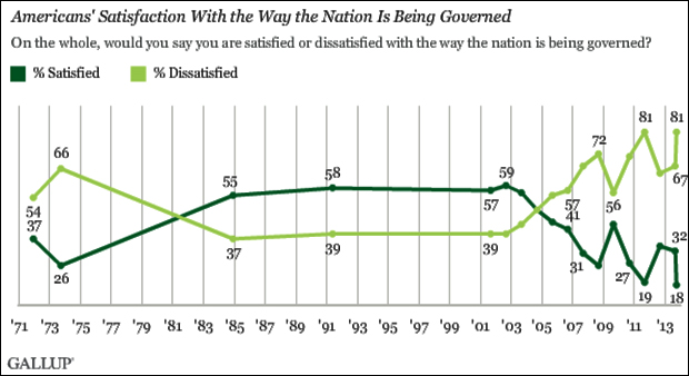 Gallup-poll-USA_okt-2013