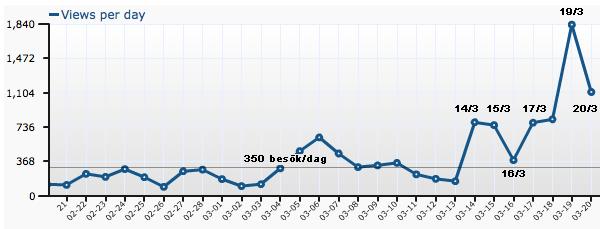 statistik-TSNews-20110320-600