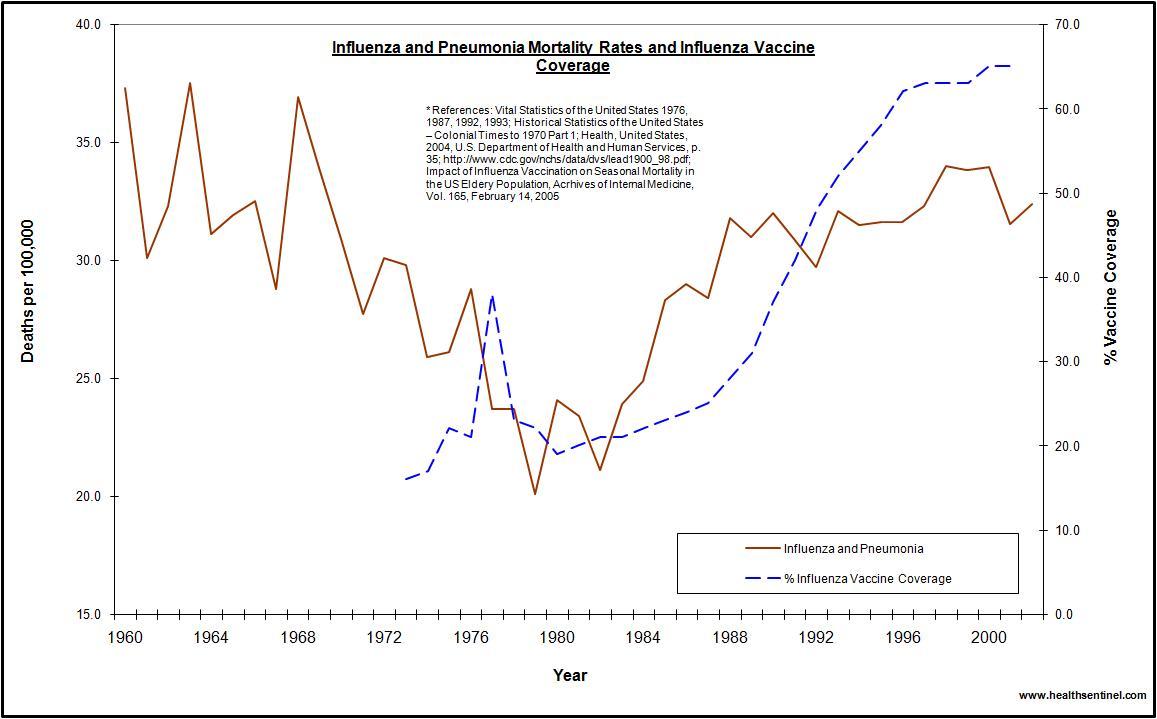 Vaccin mot influensa och lunginflammation i USA 1960-2002