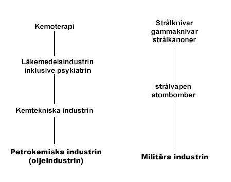 industrierna