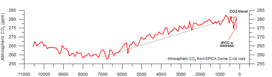 GISP2-TemperatureSince10700-BP-with-CO2-from-EPICA-DomeC-2