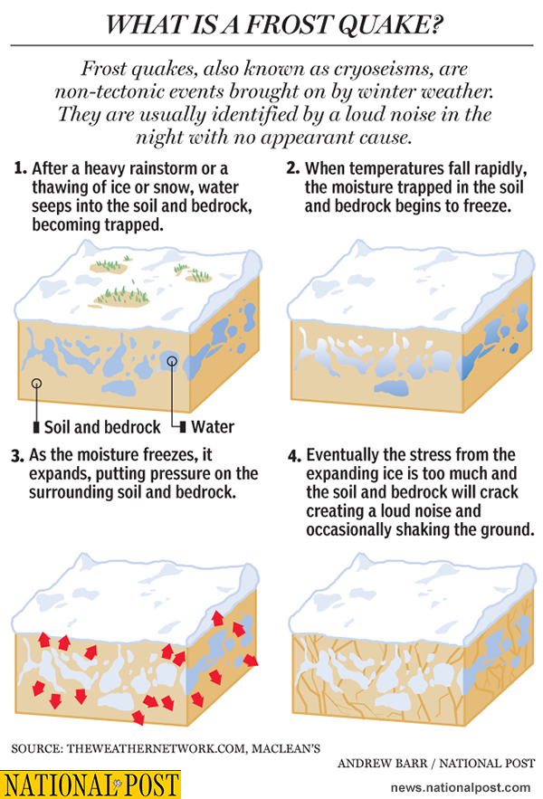 Frost quake