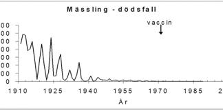 Mässling vaccin