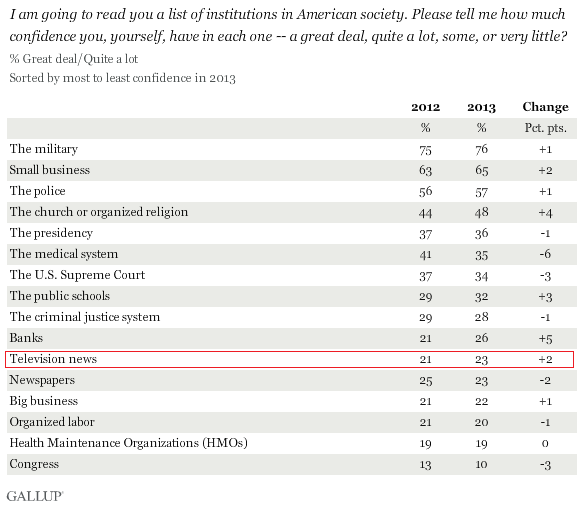 mainstream-media-gallup-trust