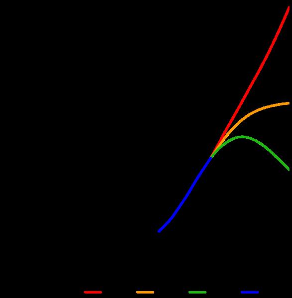 befolkningsexplosionen