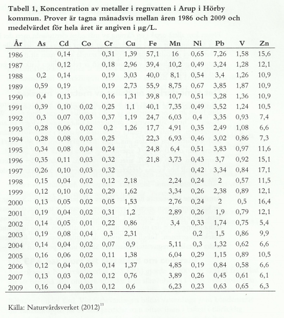 RUT metaller i regnvatten åren 1986-2009