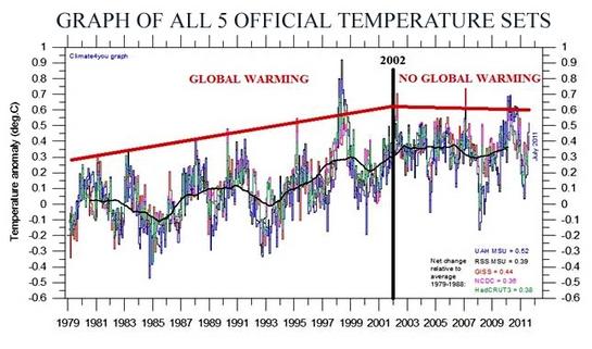 global-uppvärmning-graf