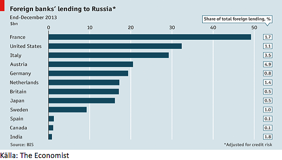 Foreign bank lending to Russia - The Ecomomist
