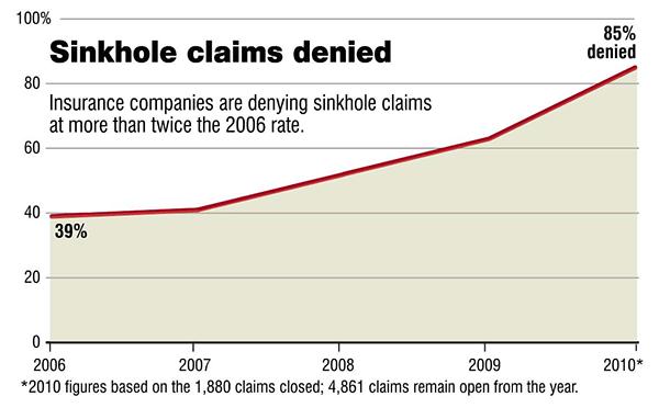 sinkhole sjuknkhål-försäkringsfall 2006-2010