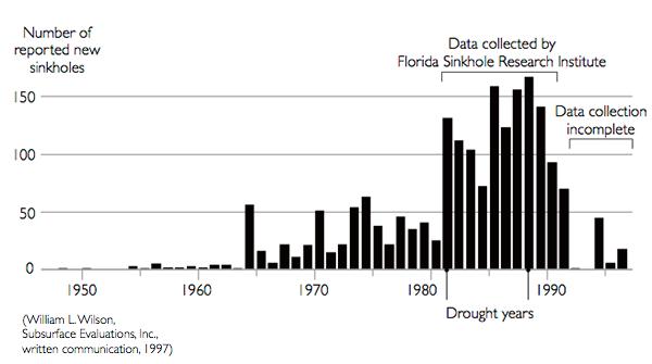 statistics sinkholes sjunkhål-USA