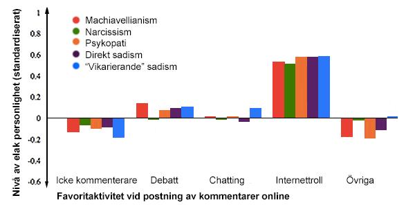 Graf: Studie på internettroll visar på psykopatism