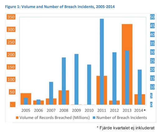 dataintrang-privatpersoner-2005-2015