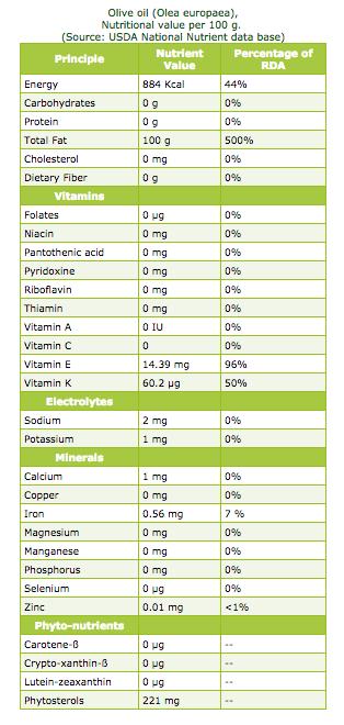 oliveolja-content
