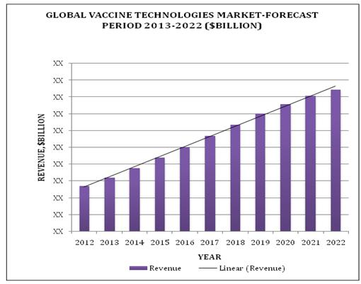 vaccine-technologies-market