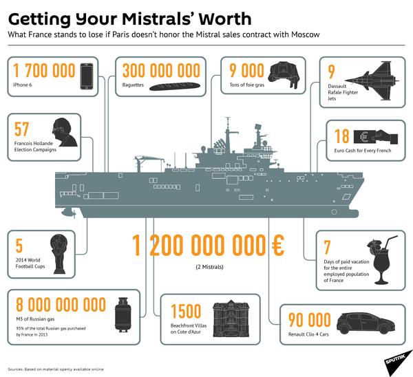 Franska krigsskeppet  Mistral