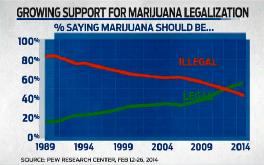 Legalizing cannabis in USA