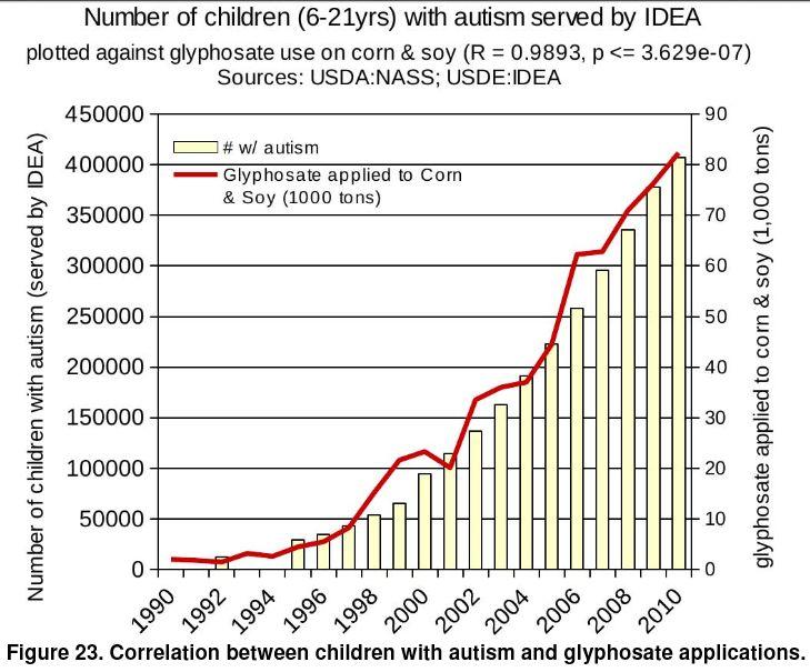 Roundup-Versus-Autism