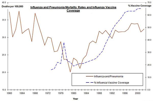 Vaccinationstäckning och dödlighet i influensa 1970-2000