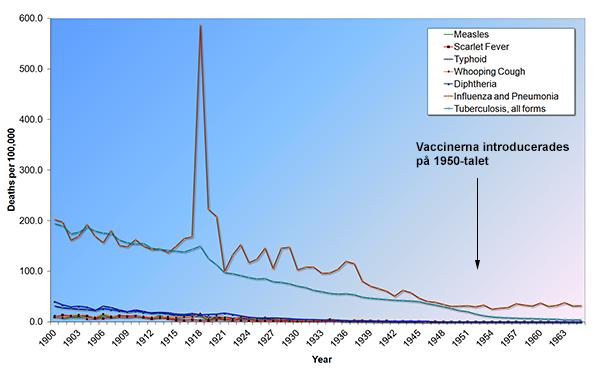 Vaccinering och dödlighet i virussjukdomar 1900-1963