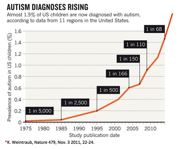 Autismdiagnos i USA statistik