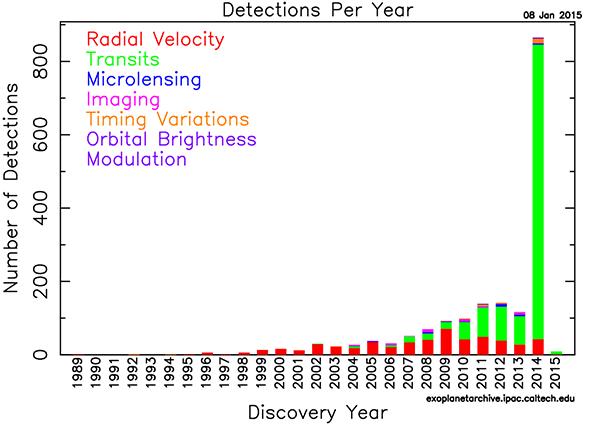 exoplaneter upptacks NASA